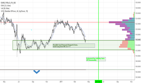 EURJPY: EURJPY: Possible great Long term Long trade