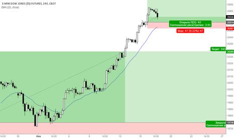 YMH2017: Покупка мартовского фьюча на индекс Dow Jones H4