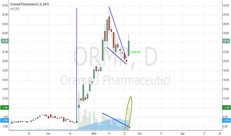 ORMP: ORMP- Big Breakout
