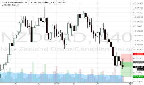 NZDCAD: inside bar break out in line with the trend