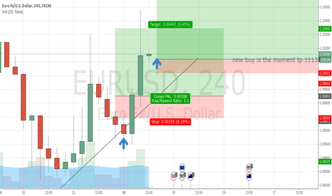 EURUSD: NEW BUY EU