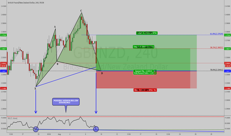 GBPNZD: GBPNZD: BULLISH CYPHER PATTERN ON 4 HOUR !!!