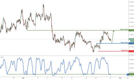 NZDUSD: NZDUSD profit target reached again, prepare to buy