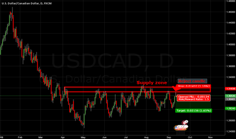 USDCAD: Supply zone for shot position