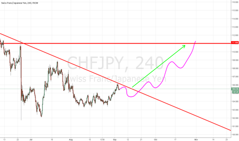 CHFJPY: CHFJPY HARDCORE BUY LIKE HELL NEXT TWO WEEKS