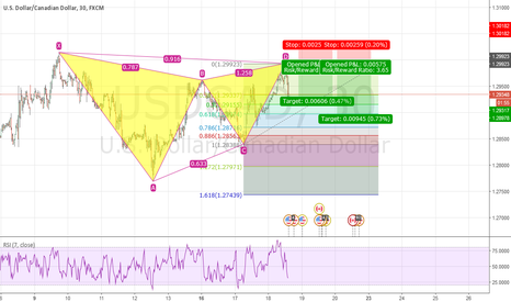 USDCAD: Gartly Just completed on USDCAD