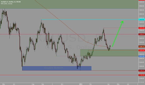 XAUUSD: Time to buy GOLD again?