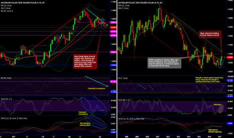 AUDNZD: AUD/NZD major beartrend resumes on rejection at sloping channel