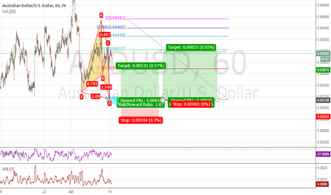 AUDUSD: If hit Kill zone