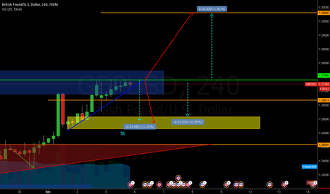 GBPUSD: waiting for confirmation