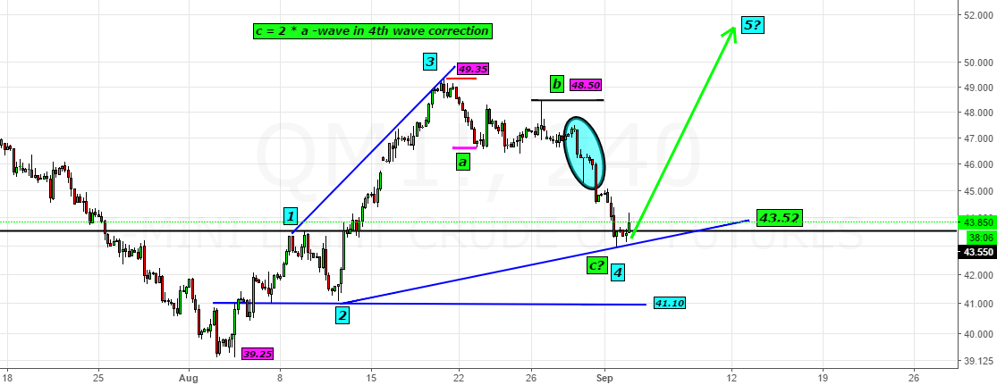 QM1!- Likely a bottom in 4th wave@43$- look for 5th Wave@50$ +