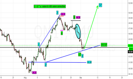 QM1!: QM1!- Likely a bottom in 4th wave@43$- look for 5th Wave@50$ +