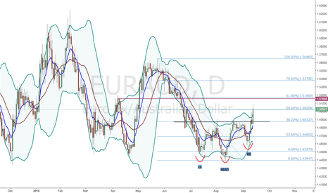 EURAUD: EUR/AUD - INVERSE H&S