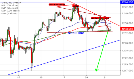 XAUUSD: Gold: Head and Shoulder pattern
