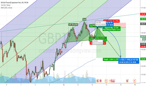 GBPJPY: GBPJPY DOWN DOWN DOWN