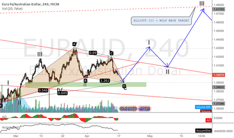 EURAUD: EURAUD complex trigger and target with Elliott and Wolf