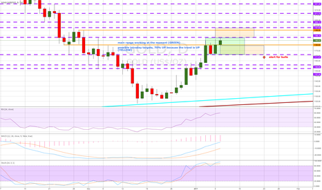 GOLD: daily overview and possible targets (PURPLE)