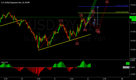 USDJPY: Some times need to understand what`s gonna on !!!!!! so it just!