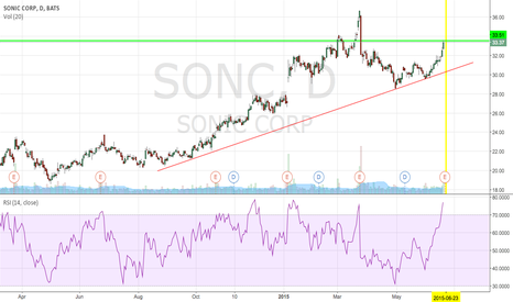 SONC: bet this gets dumbed after ER. but recovers faster this time.
