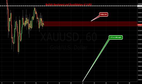 XAUUSD: GOLD / Dynamic / Back in Downside Risk Zone.