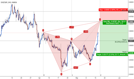 EURGBP: EUR/GBP - Bearish Butterfly