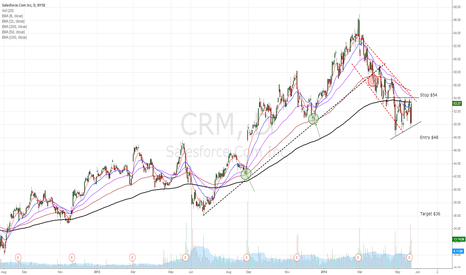 CRM: CRM bear flag