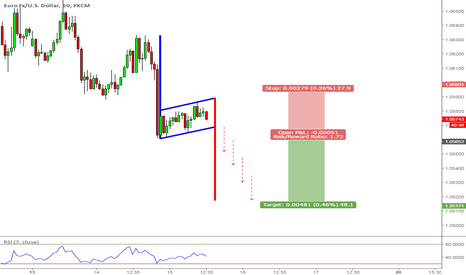EURUSD: Bearish Flag on EURUSD (60 Mins)