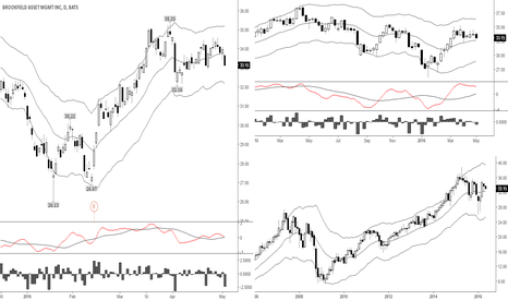 BAM: Good weakness for further down side