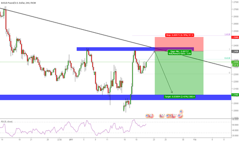 GBPUSD: A potential outcome for GBPUSD