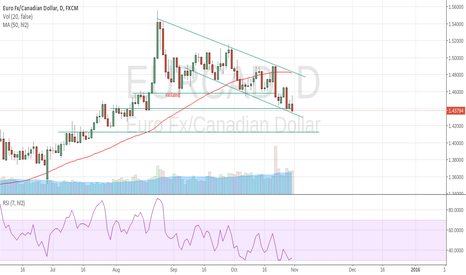 EURCAD: will previos resistance (support) it violated again?