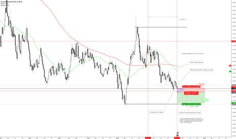 EURNZD: EURNZD Short Swing Trade