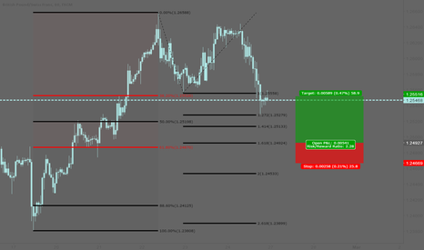 GBPCHF: GBPCHF: Long at the 61.8% Fibonacci retracement