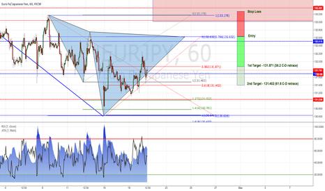 EURJPY: EUR/JPY: Potential Bearish Cypher Pattern (1h Chart)
