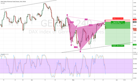 GER30: Bearish Cypher In DAX