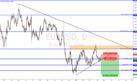 EURUSD: bout to break down