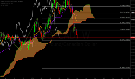 GBPCAD: GBP/CAD Down (Weekly)