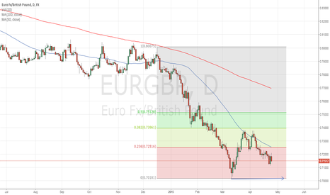 EURGBP: EURGBP continuing to look bearish