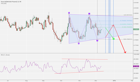 EURGBP: EUR/GBP: 4th- Wave of triangle complete