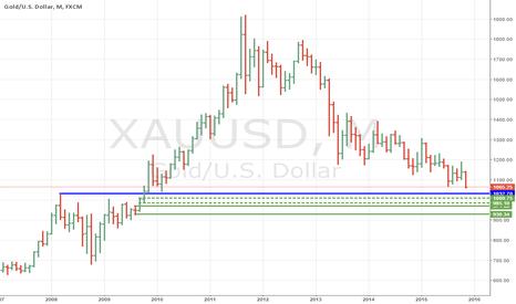 XAUUSD: supply, demand and fresh pivot in gold
