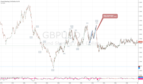 GBPUSD: Soros did not make GBP crash in 1992. He counted EW correctly!