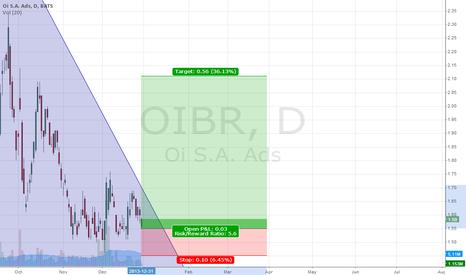 OIBR: Longer Term  Resistance Upcomming