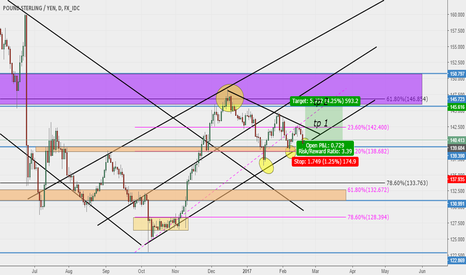GBPJPY: GBPJPY Possible Buy