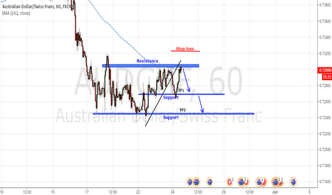 AUDCHF: Resistance and support