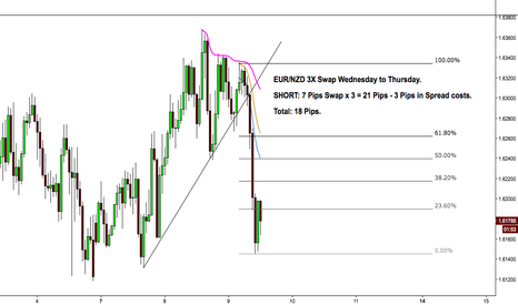EURNZD: 3X SWAP DAY (WEDNESDAY TO THURSDAY) $EURNZD