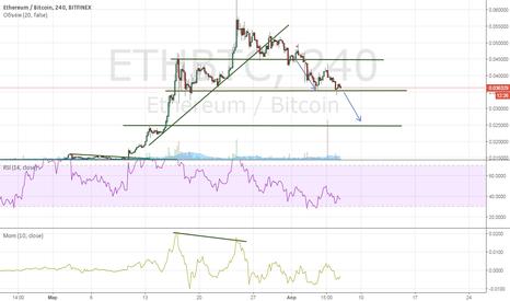 ETHBTC: ETHBTC short