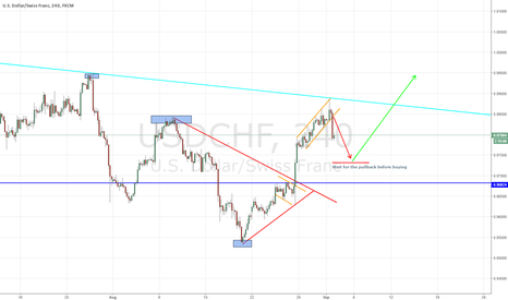 USDCHF: USD/CHF - LONG POTENTIAL