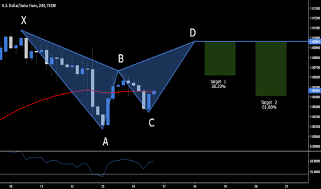 USDCHF: USD.CHF - Short Opportunity @ 1.0096