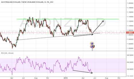 AUDNZD: AUDNZD bullish divergence at support