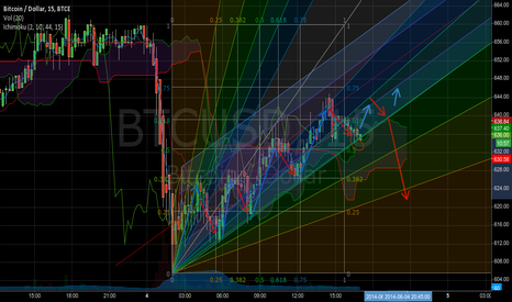 BTCUSD: short-term meridian, fib and cloud are touched. (#bitcoin)