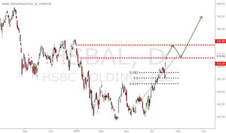 HSBA: HSBC Long